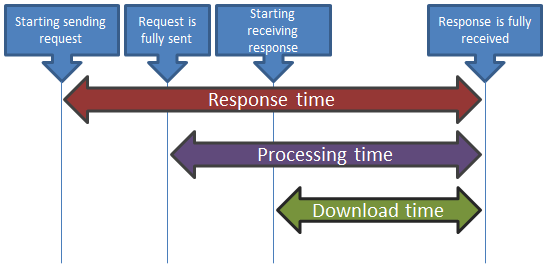 Response, download and processing times
